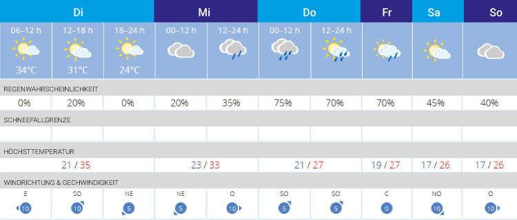 Wie Ist Das Wetter In Palma De Mallorca
